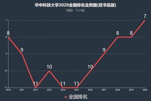华中科技大学的软件工程专业怎么样?在全国排第几