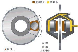 鼓刹、碟刹如何分辨?到底哪种刹车适合您的爱车
