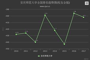淮北师范大学与安庆师范大学相比,哪个更好