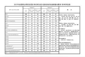 重庆医科大学医学检验考研难吗