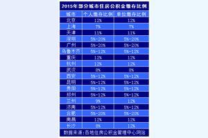 公积金5%和12%有什么区别